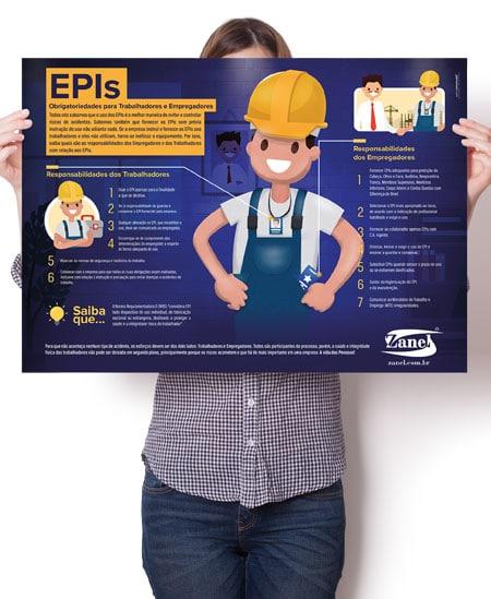 Infográfico | Direitos e Deveres em relação aos EPIs